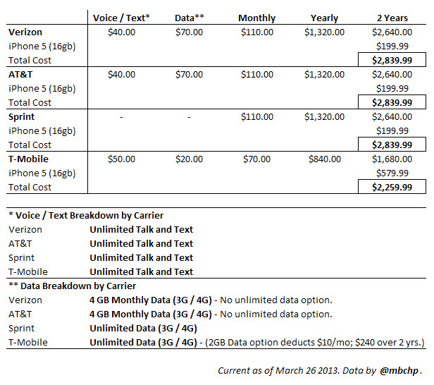 How much does T-Mobile's contract-free iPhone plan save over two years?