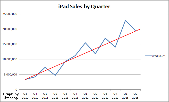 ipad sales all time as of q2 2013