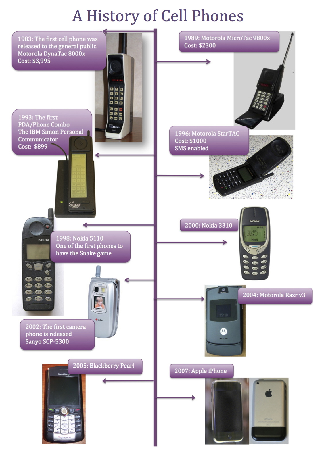 the history of cell phones essay websitereports243 web fc2 com the history of cell phones essay