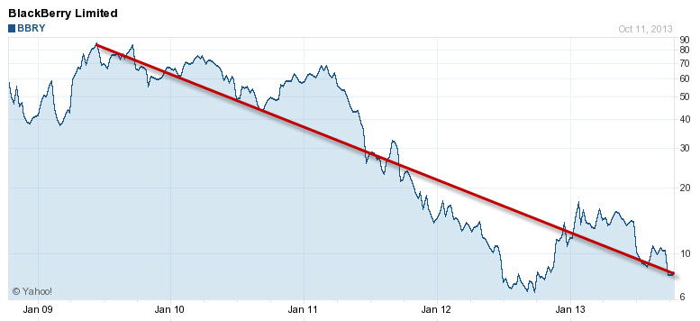 blackberry-stock-5-years