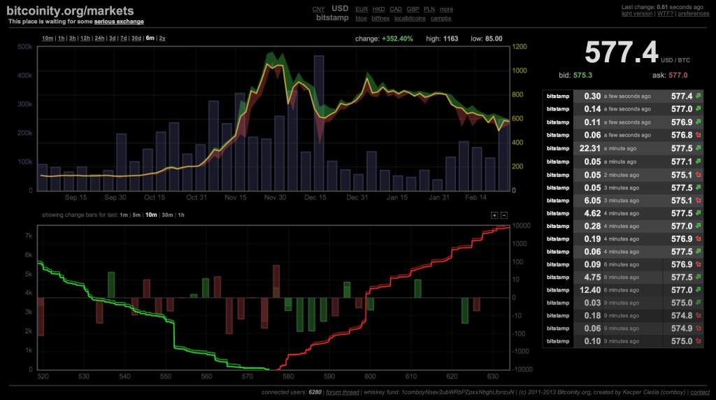 bitcoinity-markets