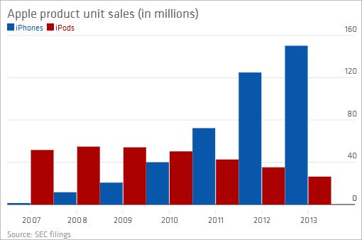 apple-iphone-sales-7-years