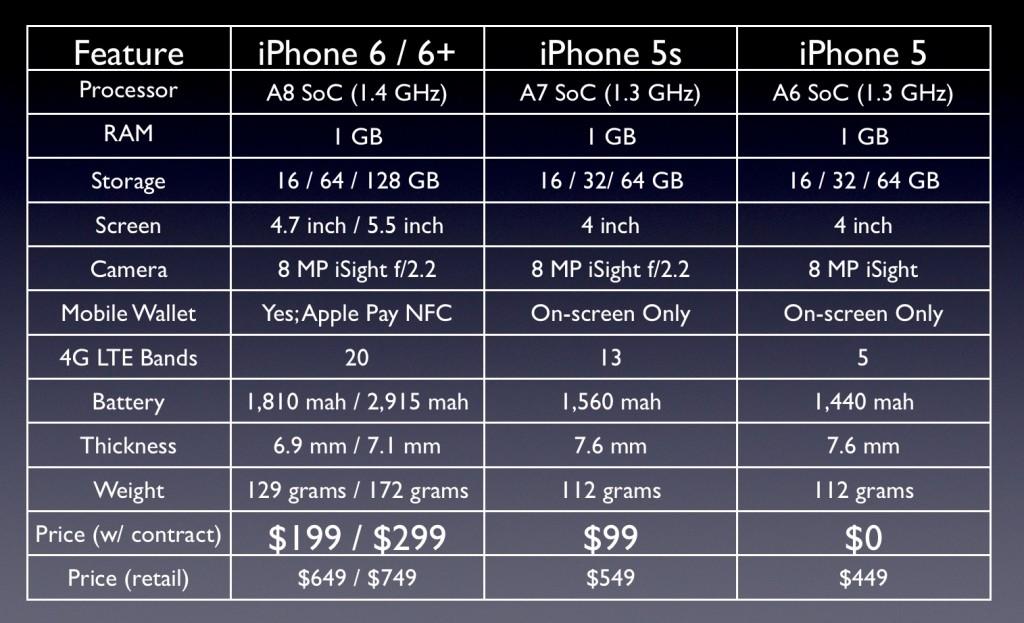 Different IPhones Specs